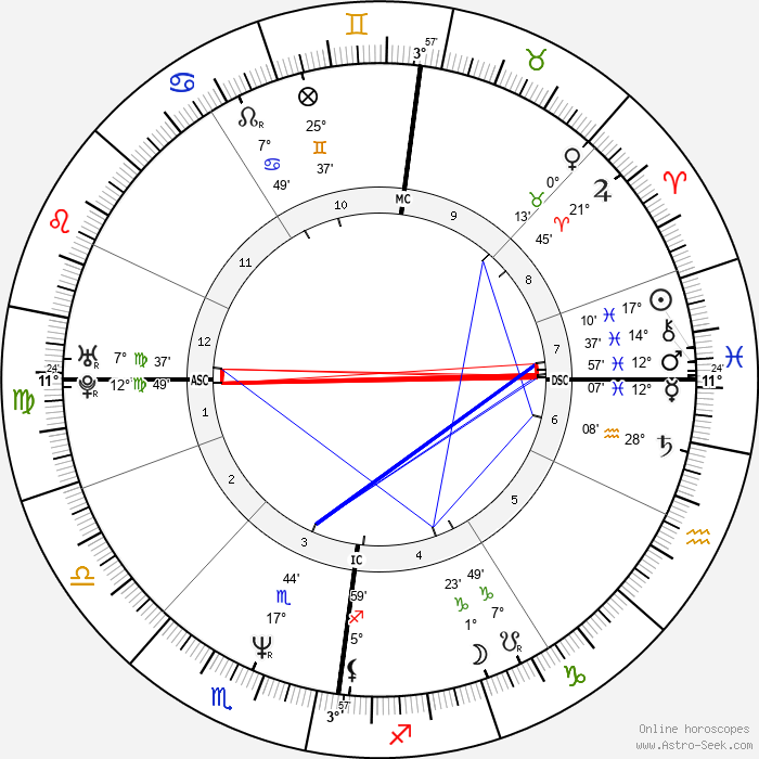 Tommy Sheridan - Birth horoscope chart