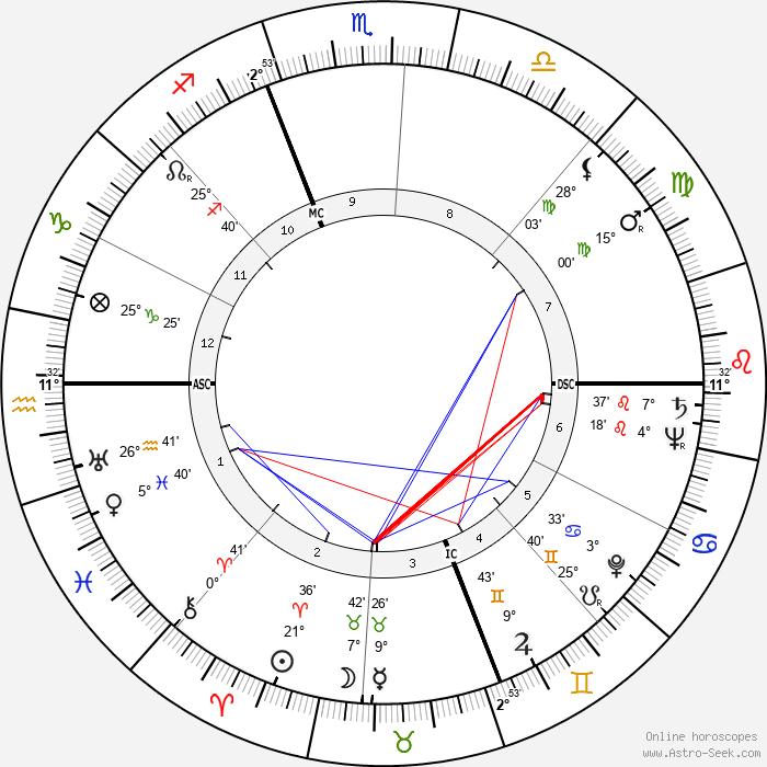 Tommy Smith - Birth horoscope chart