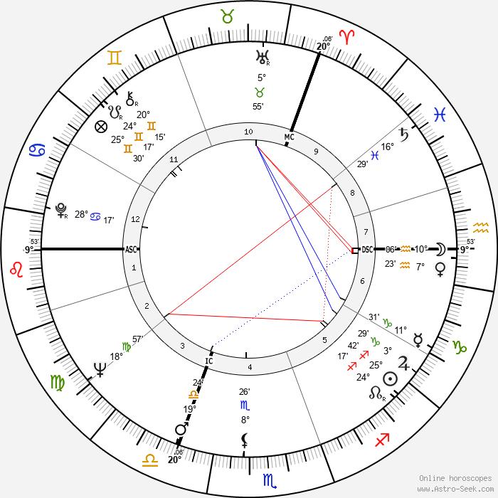 Tommy Steele - Birth horoscope chart