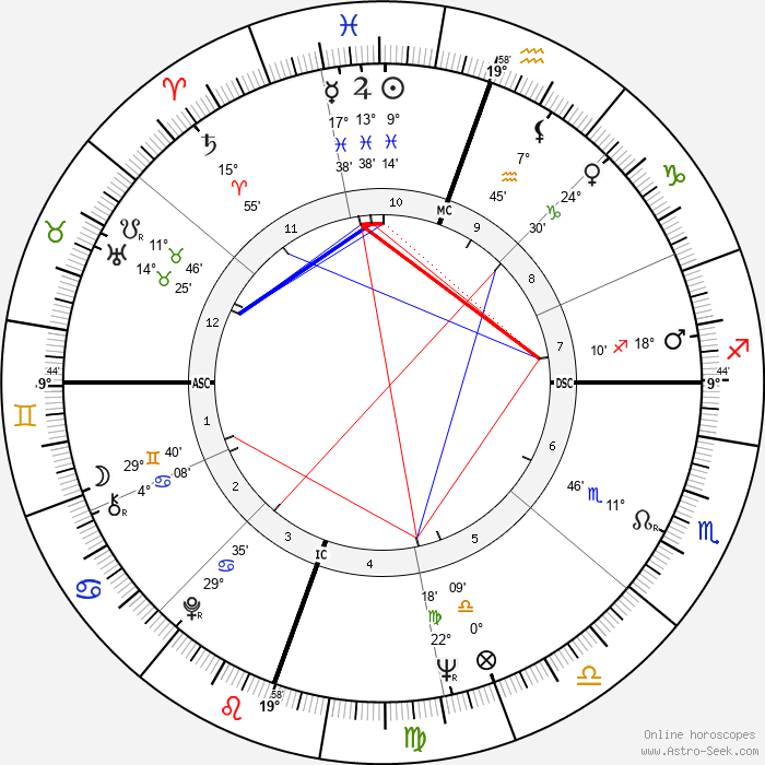 Tommy Tune - Birth horoscope chart