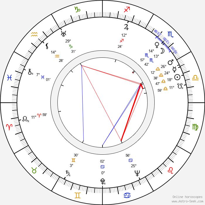 Toña La Negra - Birth horoscope chart