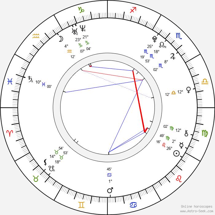 Tonda Berger - Birth horoscope chart