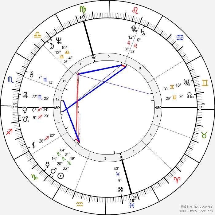 Toni Glover - Birth horoscope chart