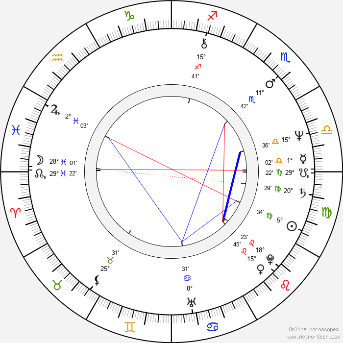 Toni Kalem - Birth horoscope chart