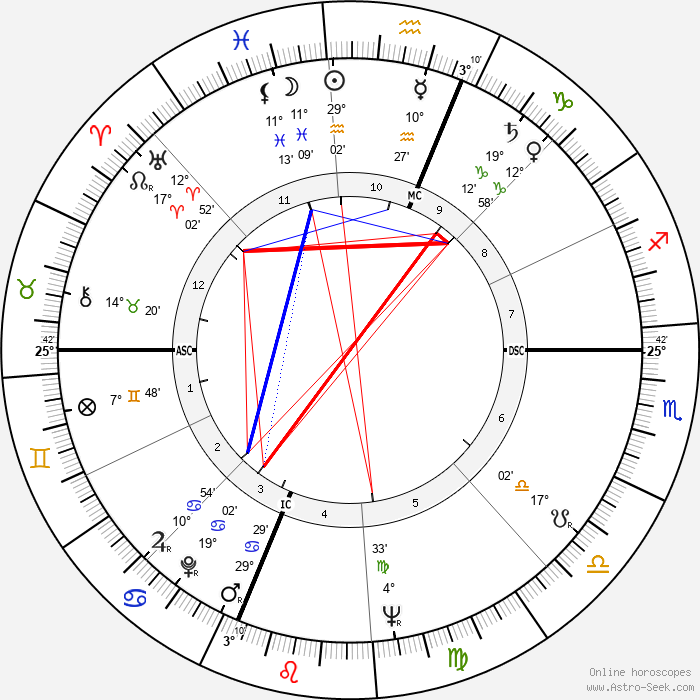 Toni Morrison - Birth horoscope chart