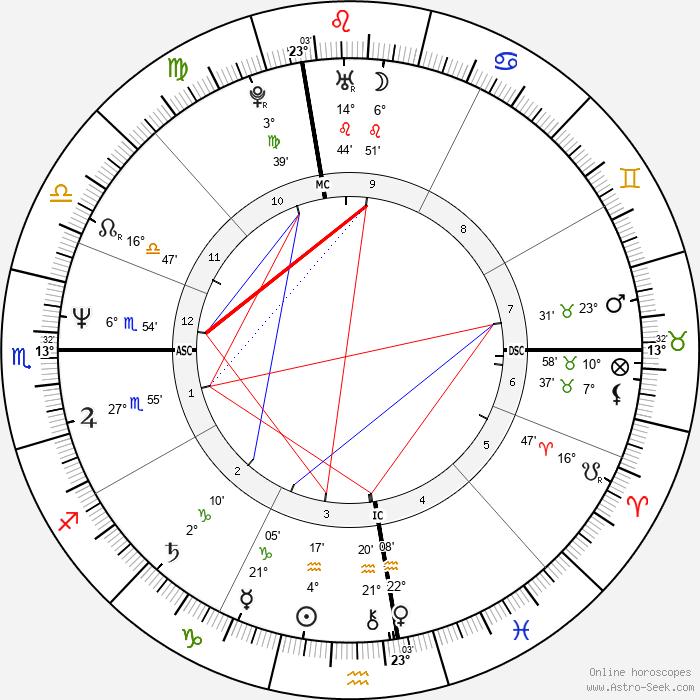 Toni Servillo - Birth horoscope chart