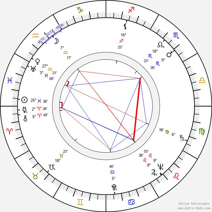 Tonino Guerra - Birth horoscope chart