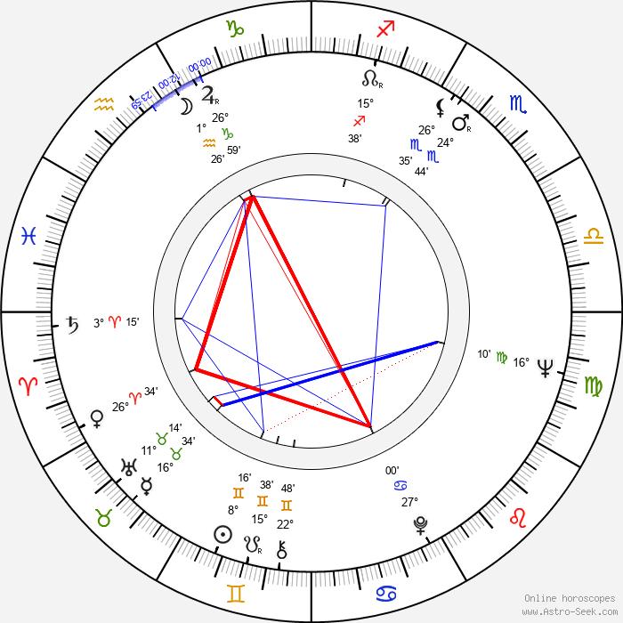 Tonpei Hidari - Birth horoscope chart