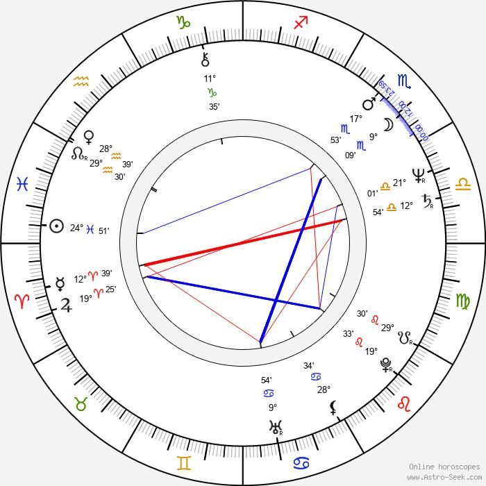 Tony Abatemarco - Birth horoscope chart