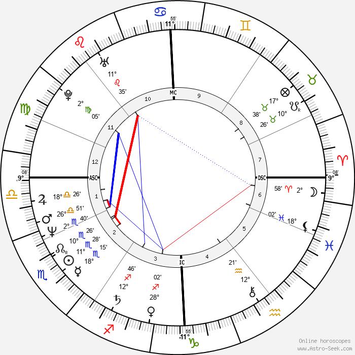 Tony Abbott - Birth horoscope chart