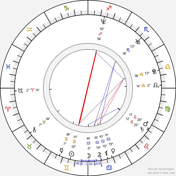 Tony An - Birth horoscope chart