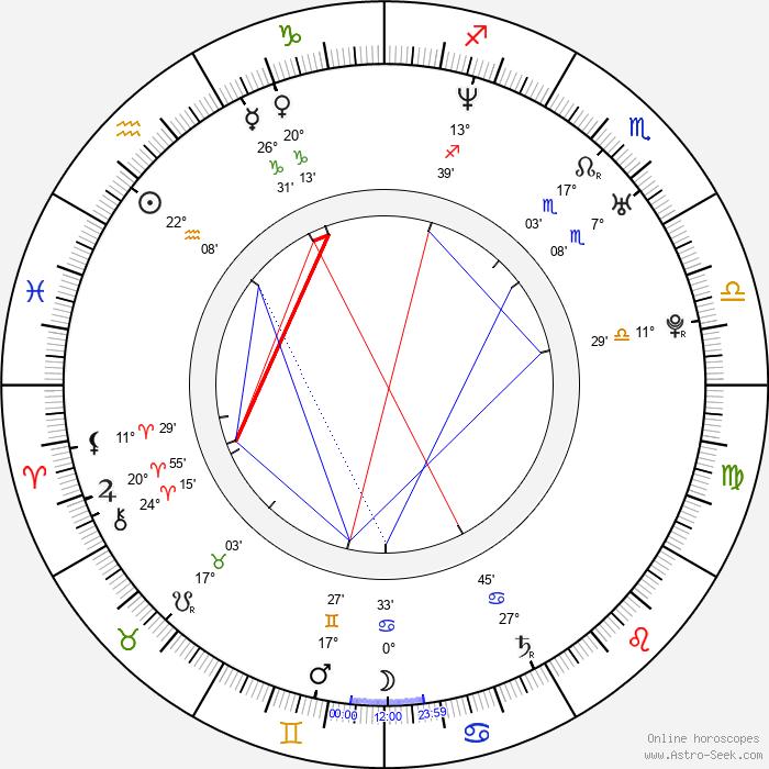 Tony Battie - Birth horoscope chart