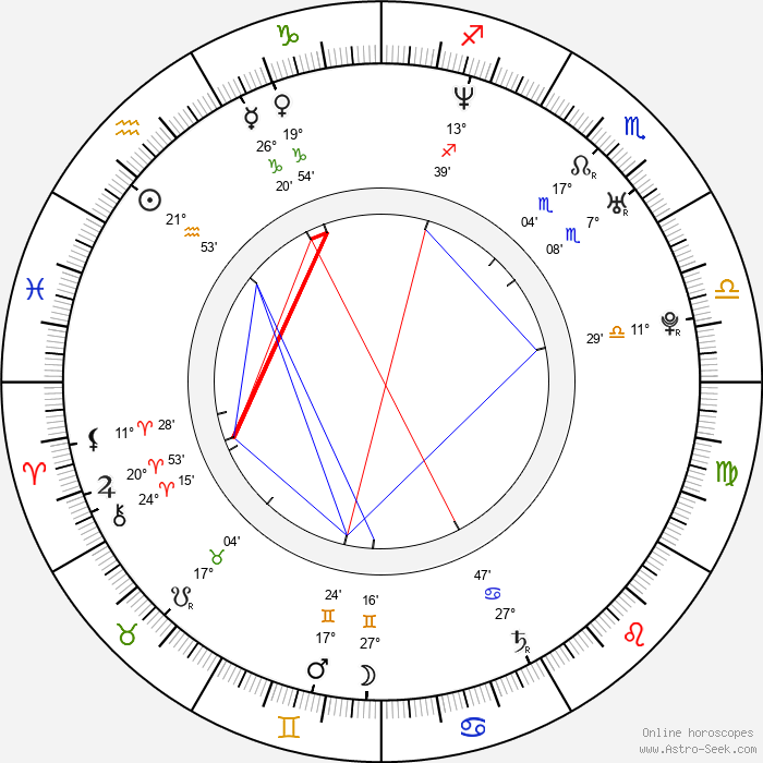 Tony Battie - Birth horoscope chart