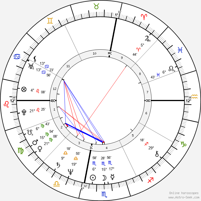 Tony Bettenhausen - Birth horoscope chart