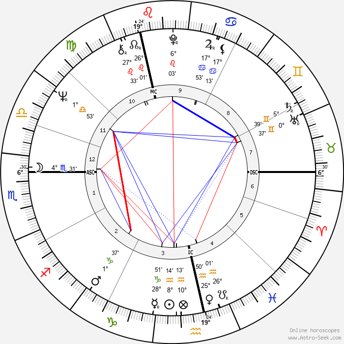 Tony Blackburn - Birth horoscope chart