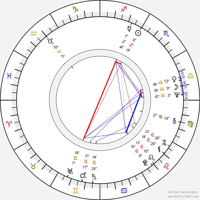 Tony Bonner - Birth horoscope chart