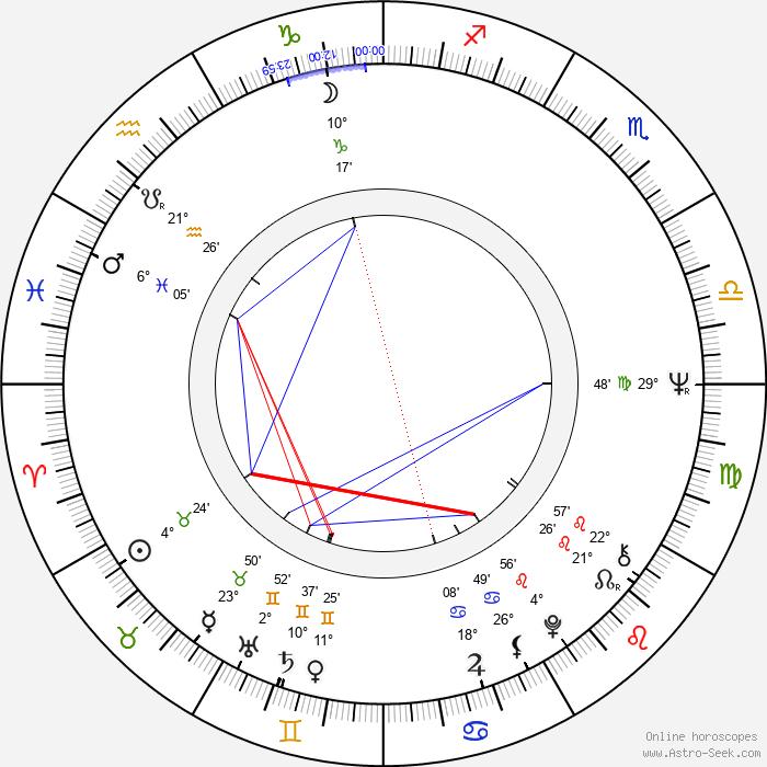 Tony Christie - Birth horoscope chart