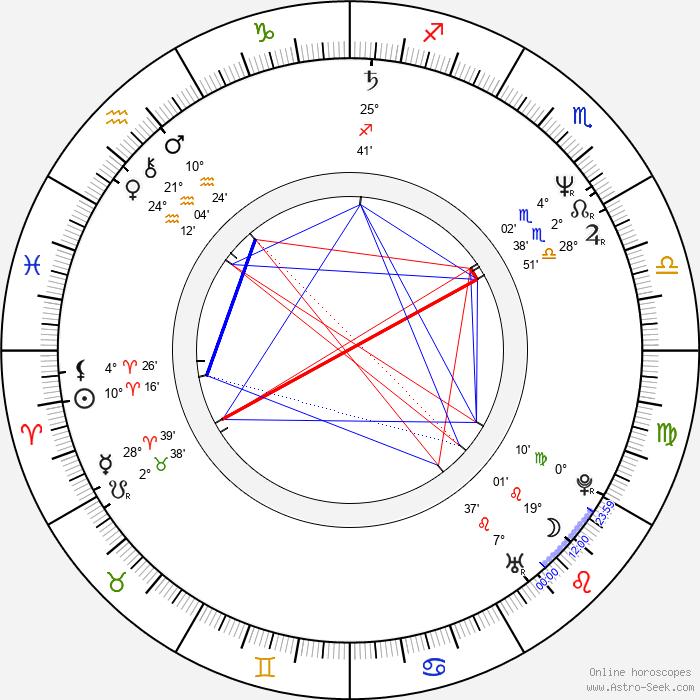 Tony Cox - Birth horoscope chart