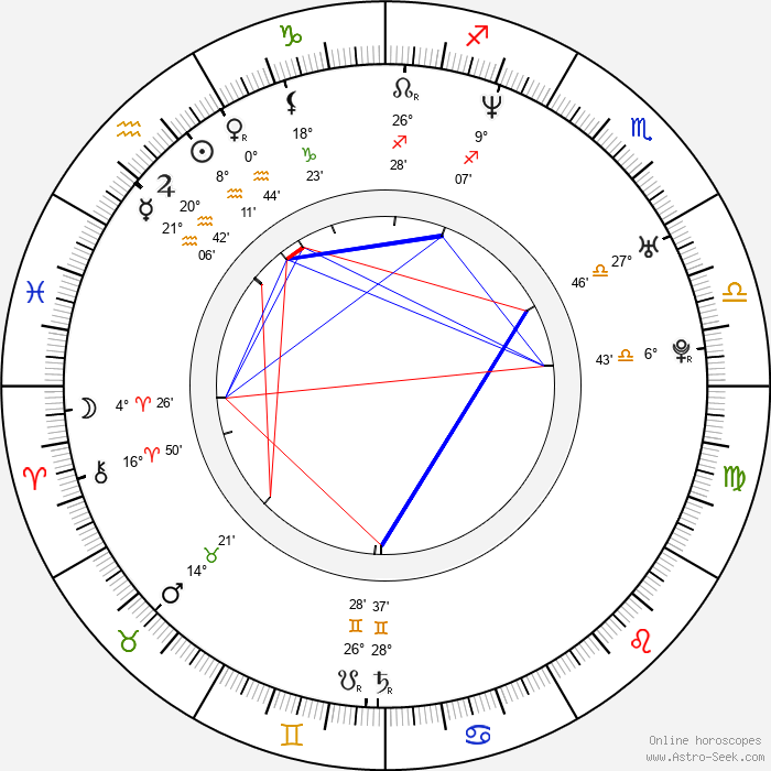 Tony Delk - Birth horoscope chart