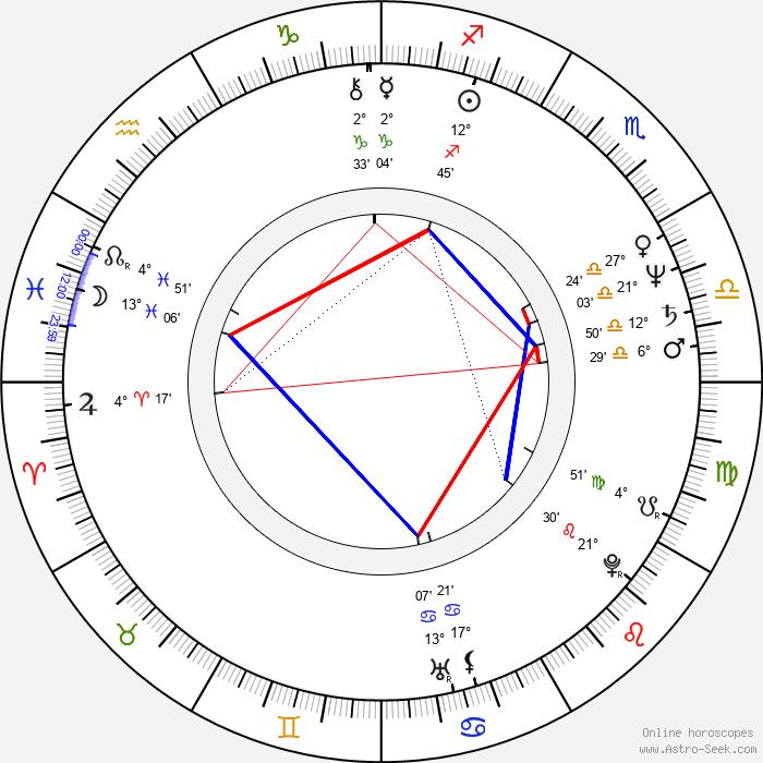 Tony Devon - Birth horoscope chart