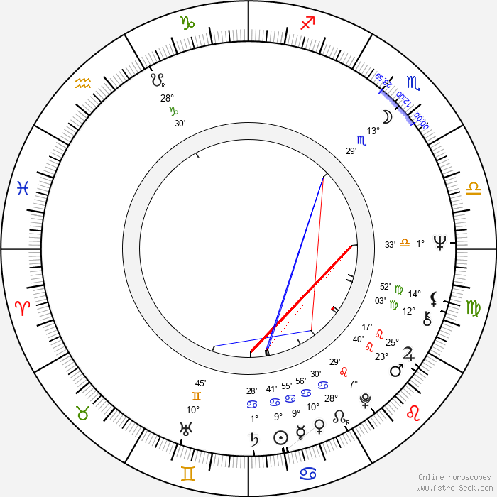 Tony DiBenedetto - Birth horoscope chart