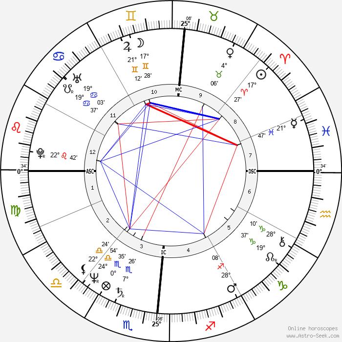 Tony Dorsett - Birth horoscope chart