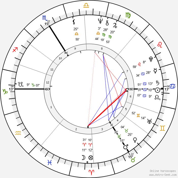 Tony Duvert - Birth horoscope chart