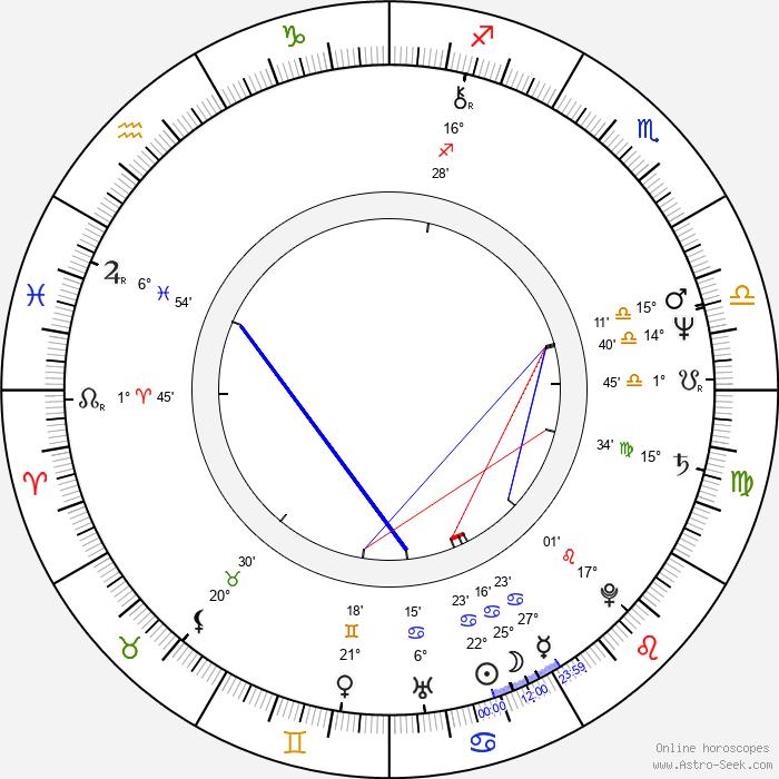 Tony Esposito - Birth horoscope chart