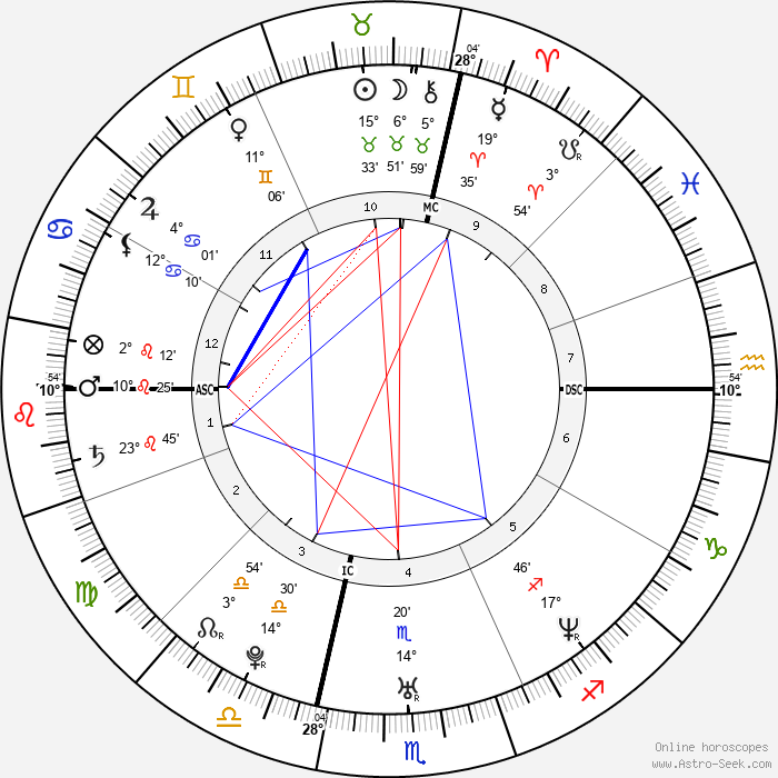 Tony Estanguet - Birth horoscope chart
