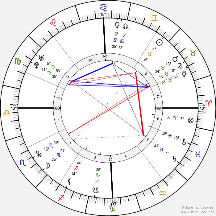 Tony Fabre - Birth horoscope chart
