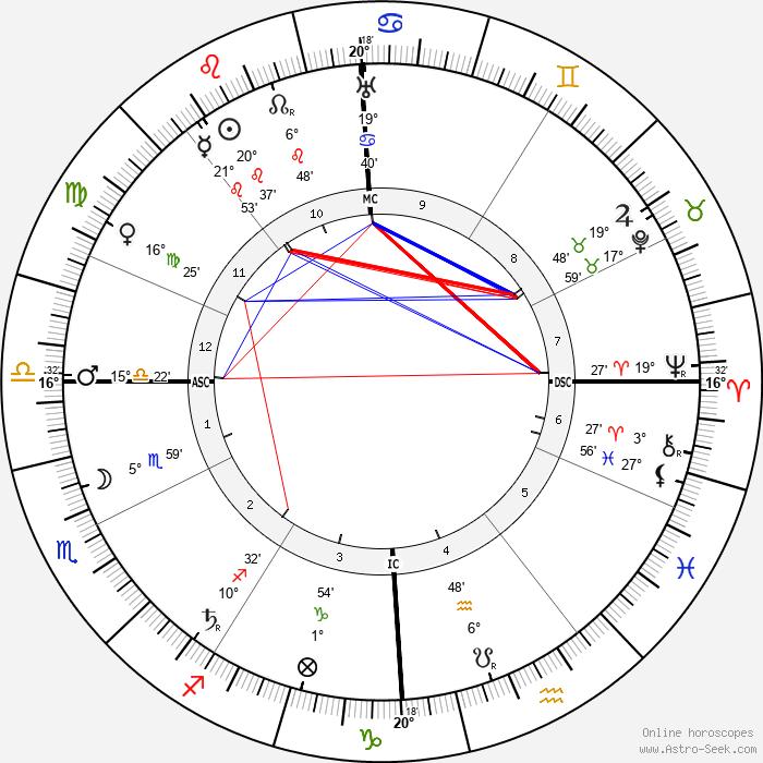 Tony Garnier - Birth horoscope chart