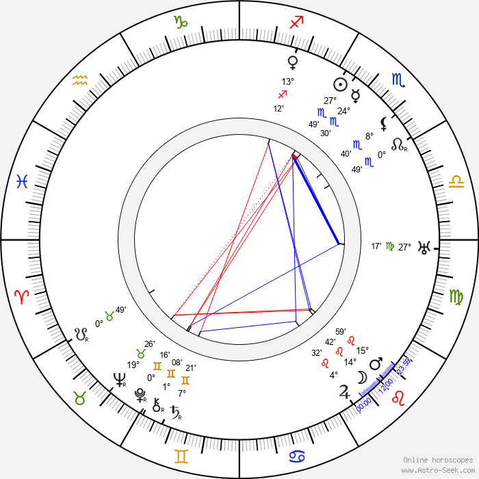 Tony Gaudio - Birth horoscope chart