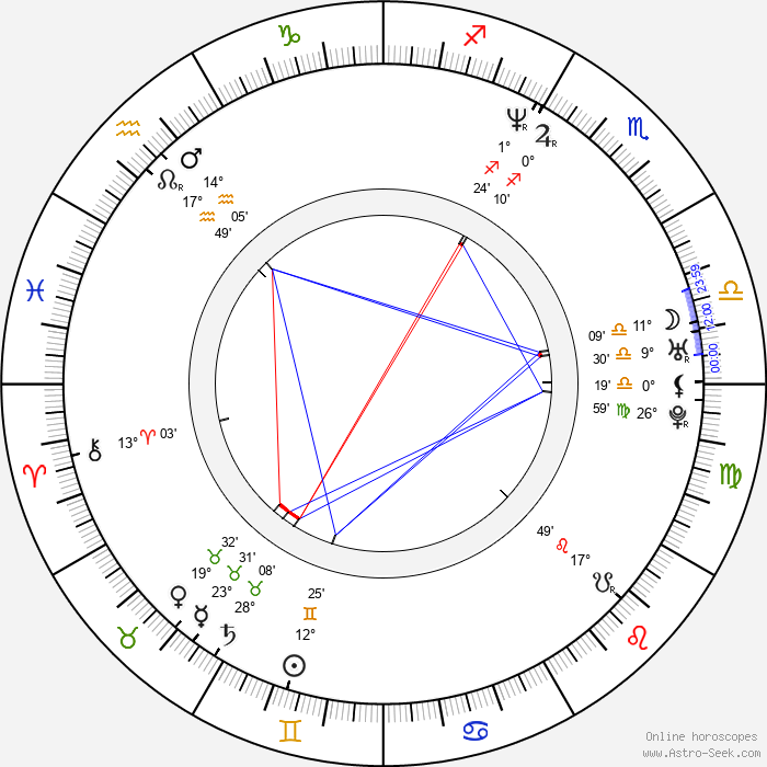 Tony Giglio - Birth horoscope chart