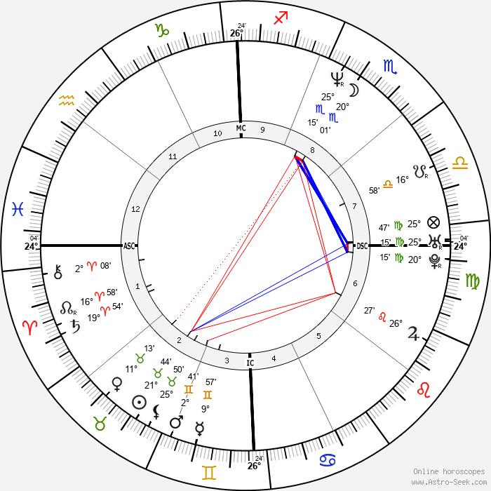 Tony Hawk - Birth horoscope chart