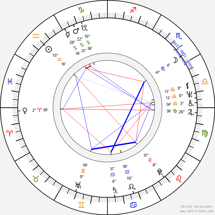 Tony Haygarth - Birth horoscope chart