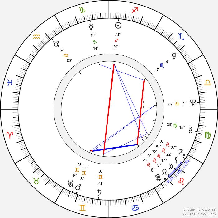 Tony Hicks - Birth horoscope chart