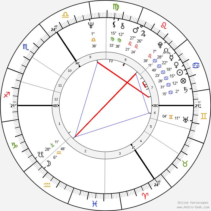 Tony Jacklin - Birth horoscope chart