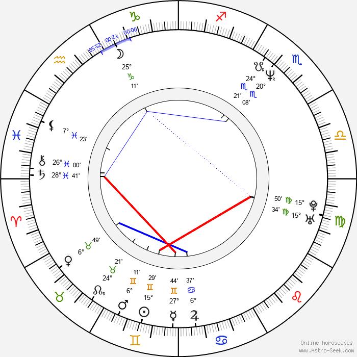 Tony Jopia - Birth horoscope chart