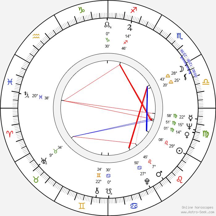 Tony Kendall - Birth horoscope chart