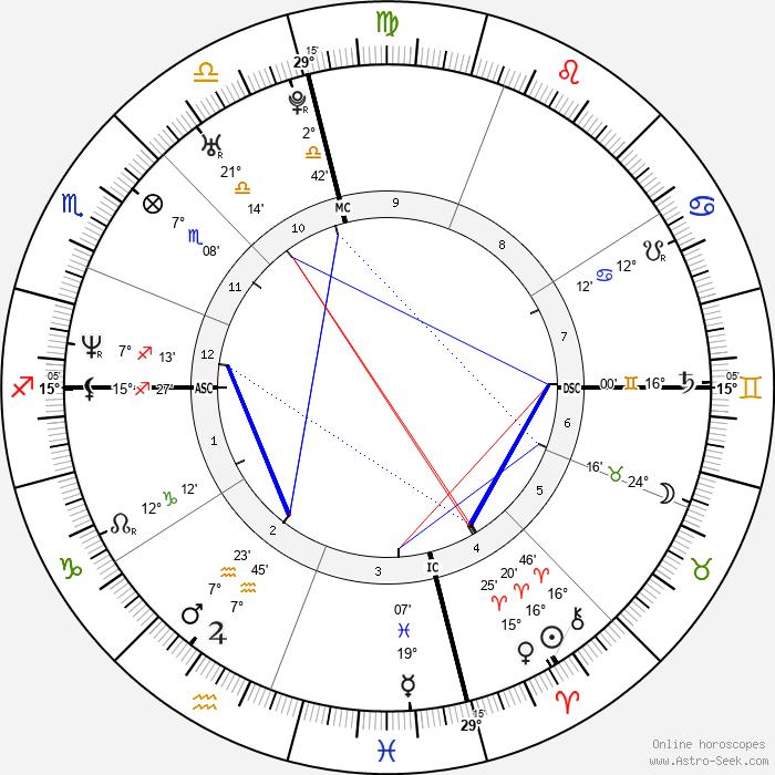 Tony L. Banks - Birth horoscope chart