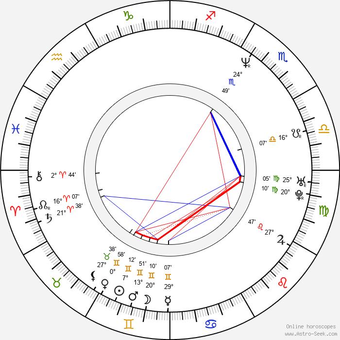 Tony Leech - Birth horoscope chart
