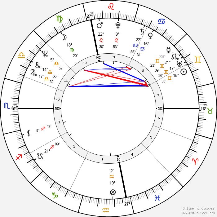 Tony Levin - Birth horoscope chart