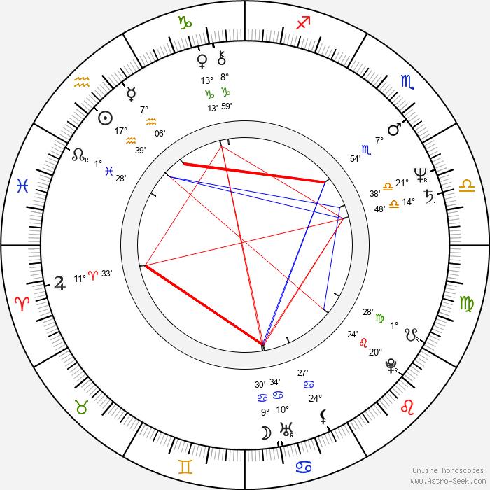 Tony Liu - Birth horoscope chart