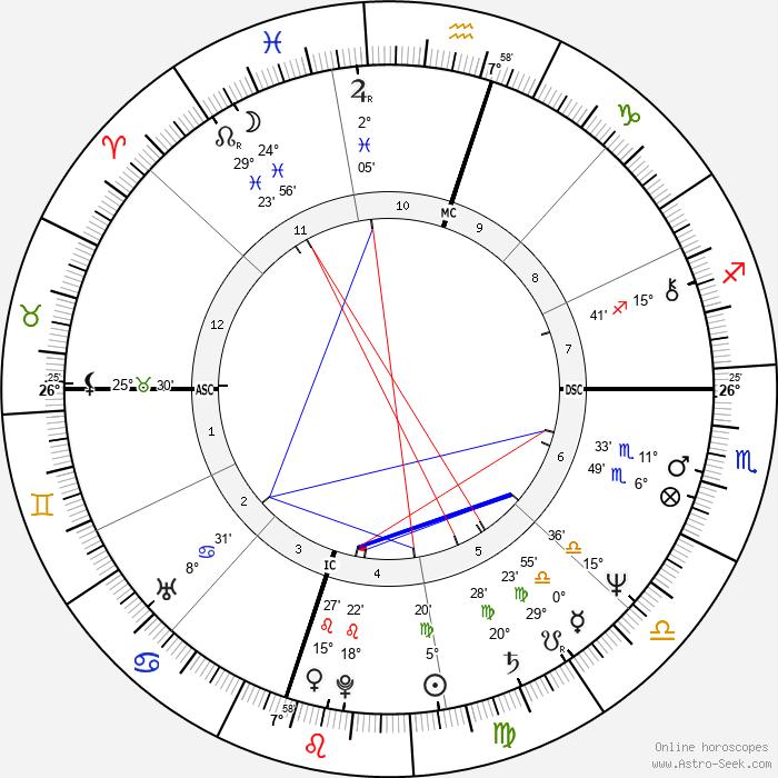 Tony Martin Jr. - Birth horoscope chart
