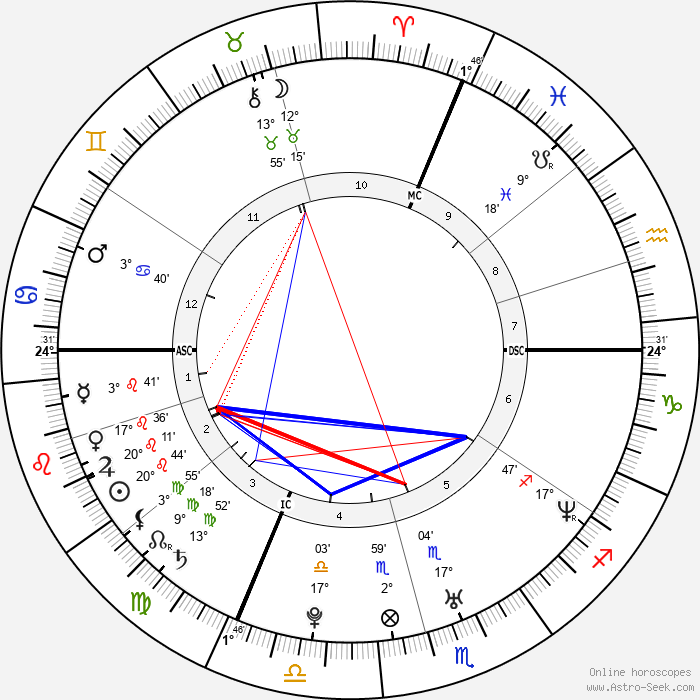 Tony Meilhon - Birth horoscope chart