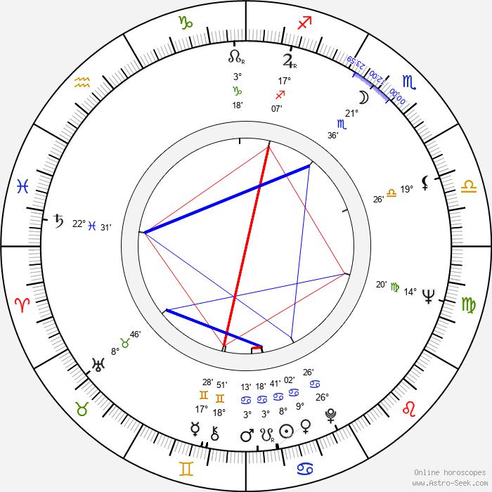 Tony Musante - Birth horoscope chart