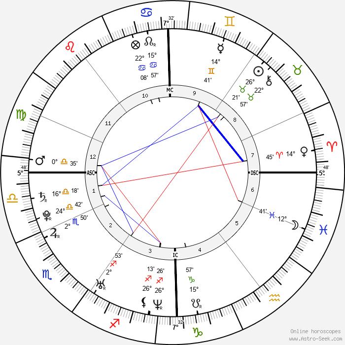 Tony Parker - Birth horoscope chart