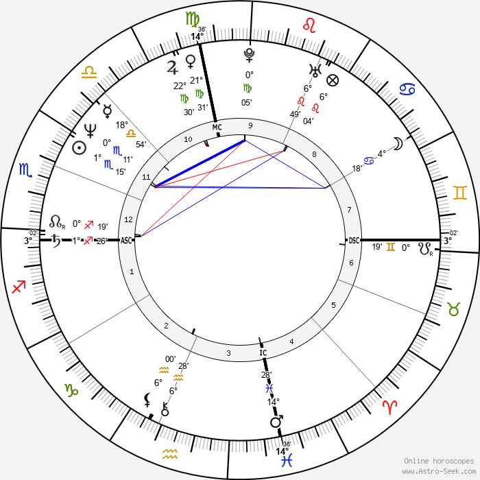 Tony Peck - Birth horoscope chart