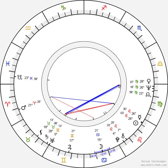 Tony Roper - Birth horoscope chart