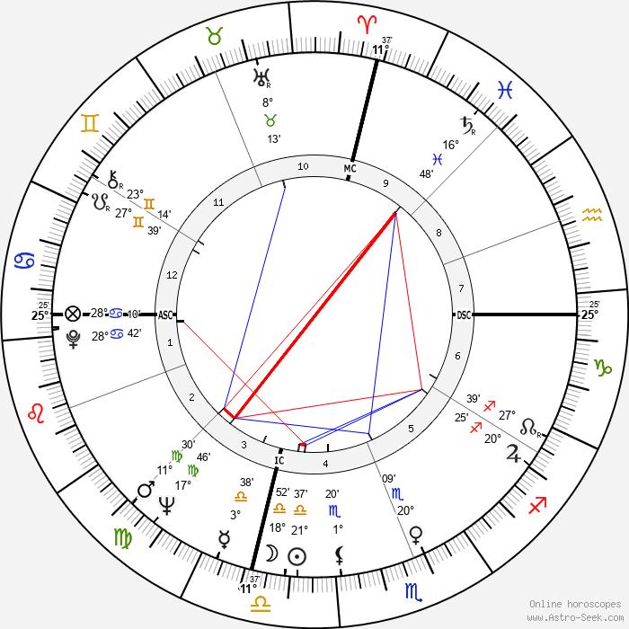 Tony Russo - Birth horoscope chart